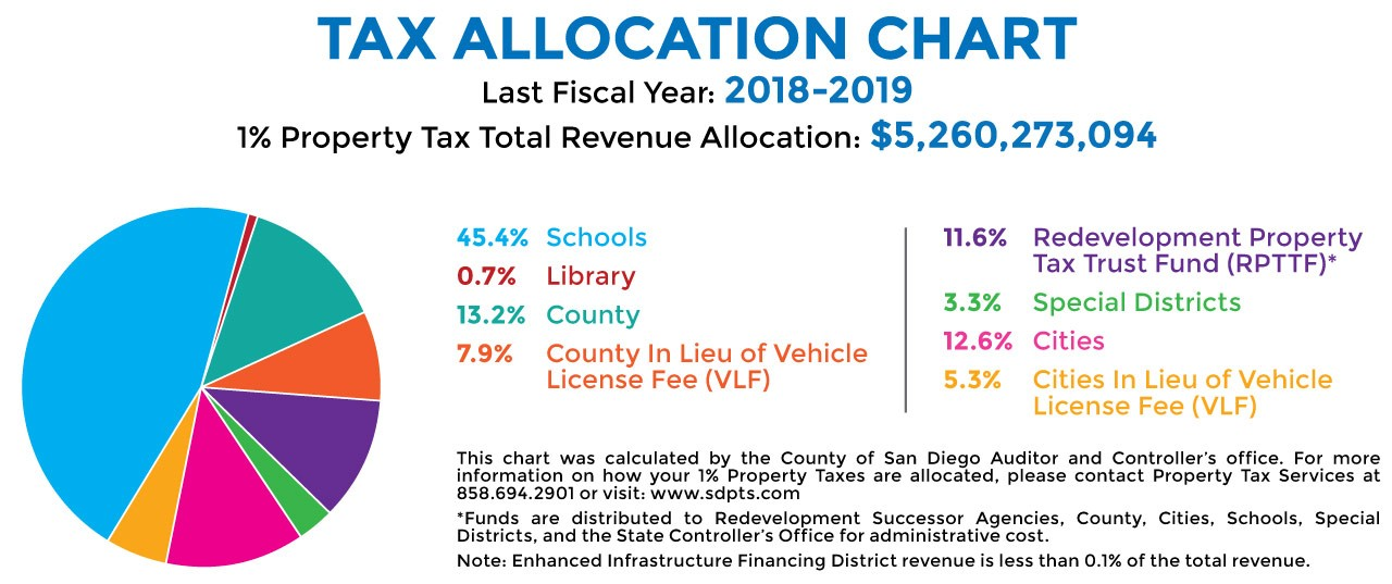 tax allocation chart